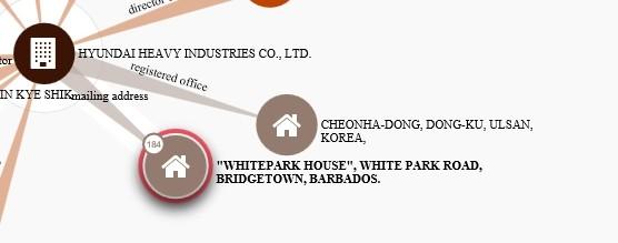 국제 ICIJ신문이 공유하고 있는 파라다이스 페이퍼스 DB에서 일요주간이 찾은 바베이도스에 위치한 HYUNDAI HEAVY INDUSTRIES CO., LTD 유령회사의 사업자 주소지는 울산 현대중공업 공장인 것으로 확인된다.