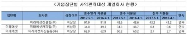 공정거래위원회가 2017년 사익편취규제대상 회사 현황 올린 자료.